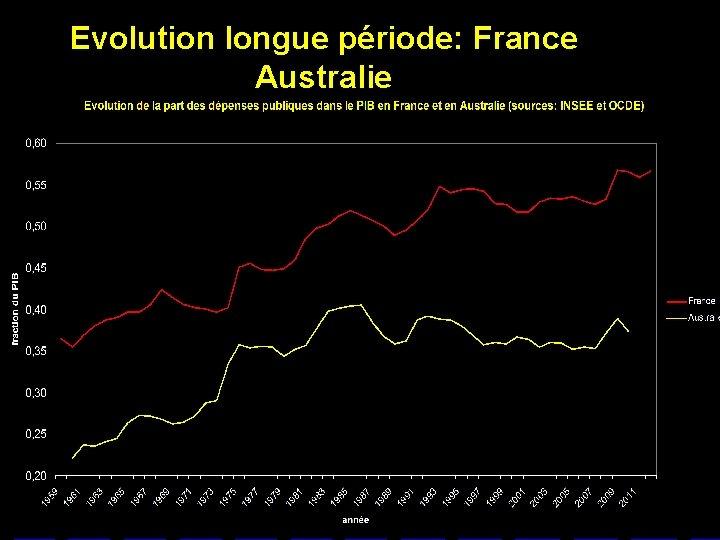 Evolution longue période: France Australie