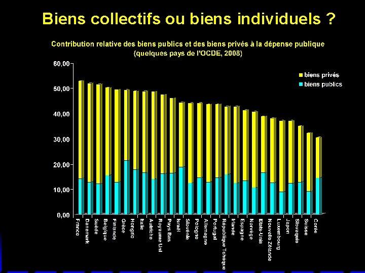 Biens collectifs ou biens individuels ?