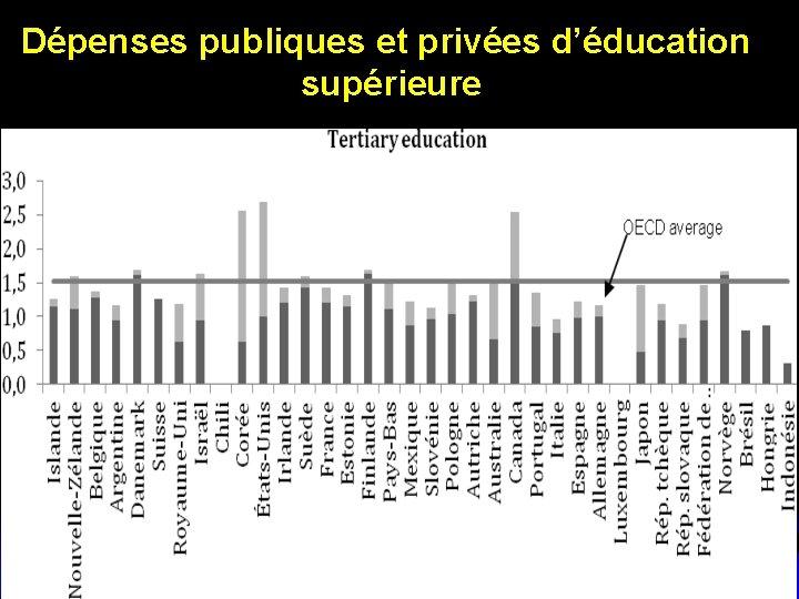 Dépenses publiques et privées d'éducation supérieure