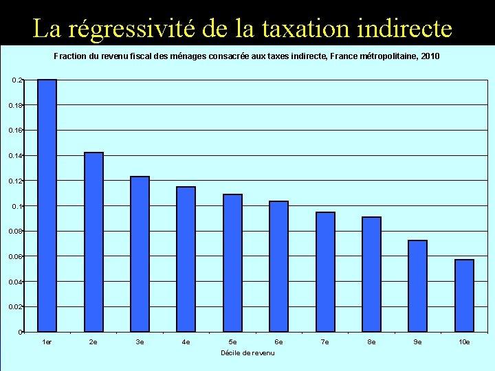 La régressivité de la taxation indirecte Fraction du revenu fiscal des ménages consacrée aux