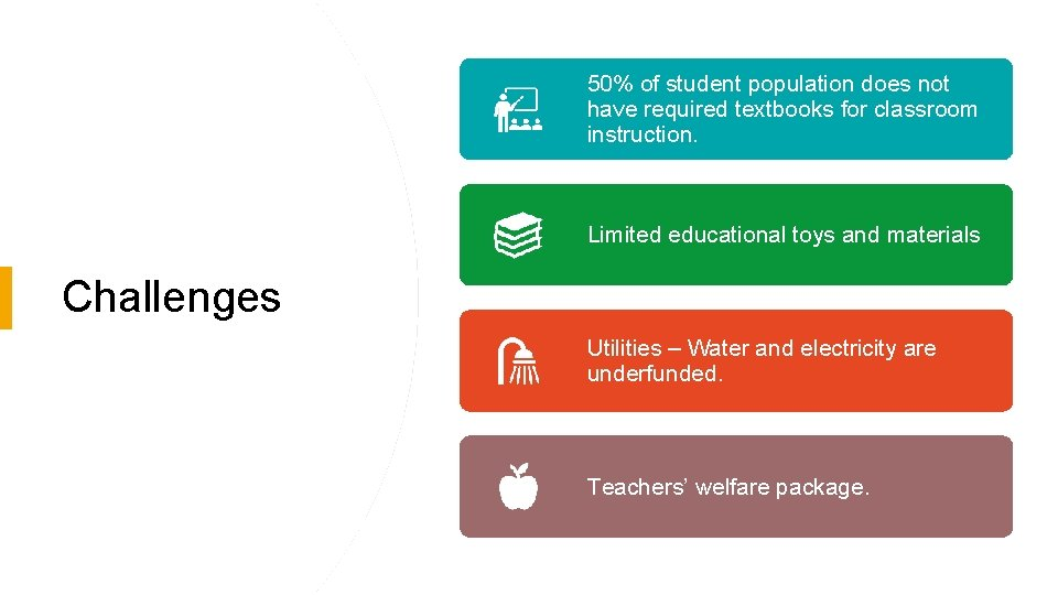50% of student population does not have required textbooks for classroom instruction. Limited educational