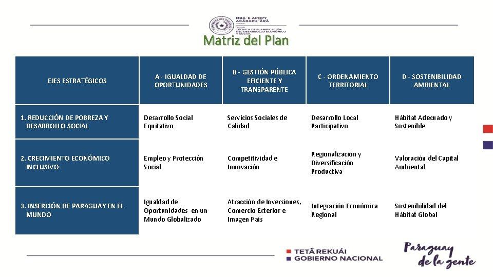 Matriz del Plan EJES ESTRATÉGICOS A - IGUALDAD DE OPORTUNIDADES B - GESTIÓN PÚBLICA