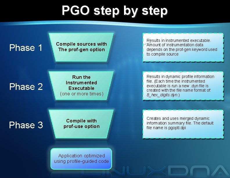 PGO step by step Results in instrumented executable. Amount of instrumentation data depends on