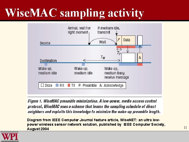 Wise. MAC sampling activity Diagram from IEEE Computer Journal feature article, Wise. NET: an