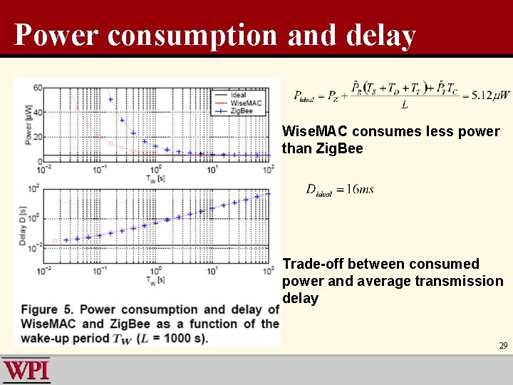 Power consumption and delay Wise. MAC consumes less power than Zig. Bee Trade-off between