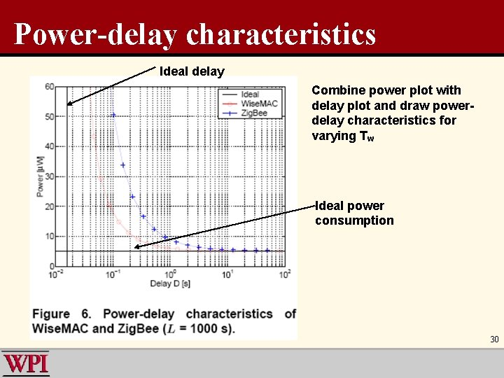 Power-delay characteristics Ideal delay Combine power plot with delay plot and draw powerdelay characteristics