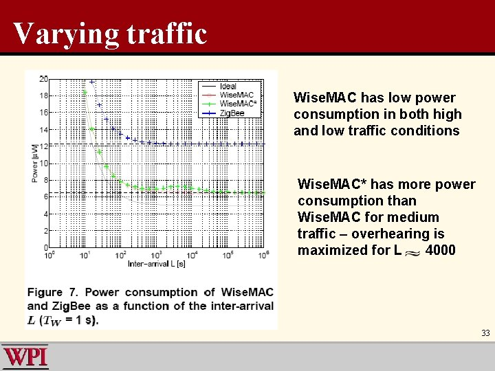 Varying traffic Wise. MAC has low power consumption in both high and low traffic