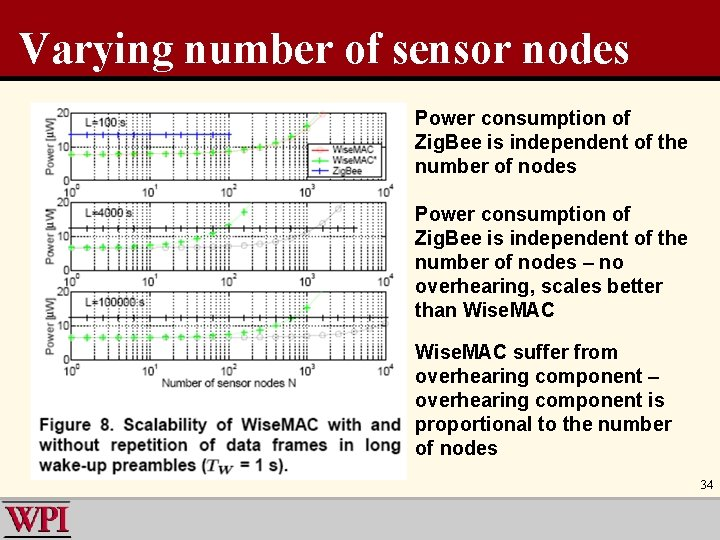 Varying number of sensor nodes Power consumption of Zig. Bee is independent of the