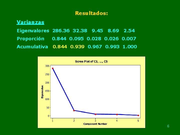Resultados: Varianzas Eigenvalores 286. 36 32. 38 9. 45 8. 69 2. 54 Proporción
