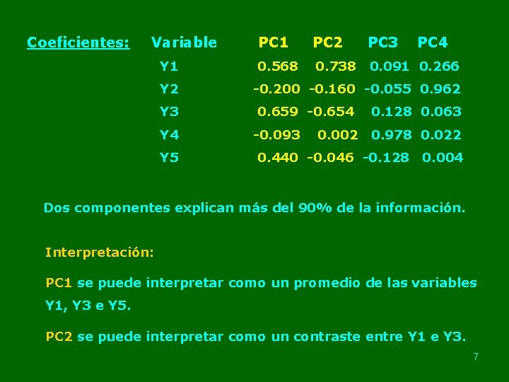 Coeficientes: Variable Y 1 Y 2 Y 3 Y 4 Y 5 PC 1