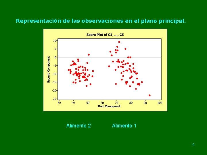 Representación de las observaciones en el plano principal. Alimento 2 Alimento 1 9