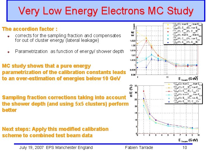 E/E beam Very Low Energy Electrons MC Study The accordion factor : corrects for