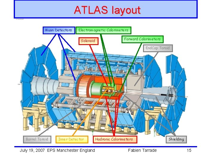 ATLAS layout Muon Detectors Electromagnetic Calorimeters Solenoid Forward Calorimeters End. Cap Toroid Barrel Toroid