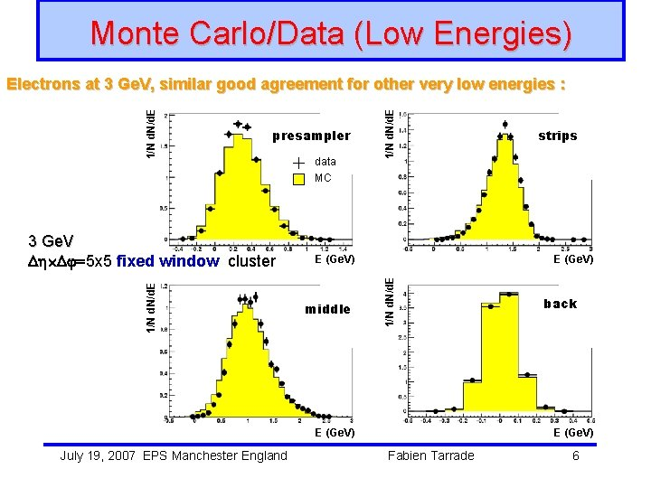 Monte Carlo/Data (Low Energies) 1/N d. N/d. E 3 Ge. V =5 x 5