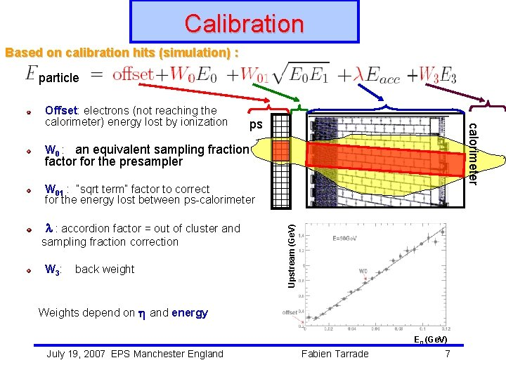 Calibration Based on calibration hits (simulation) : particle ps calorimeter Offset: electrons (not reaching