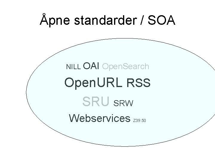 Åpne standarder / SOA NILL OAI Open. Search Open. URL RSS SRU SRW Webservices