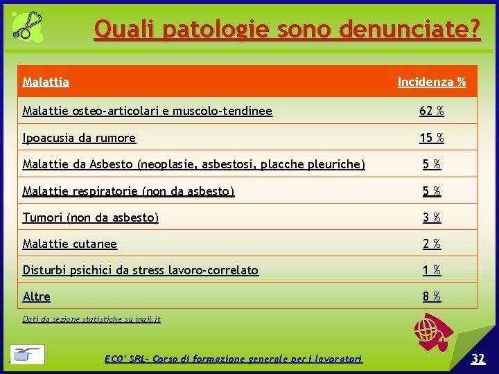 Quali patologie sono denunciate? Malattia Incidenza % Malattie osteo-articolari e muscolo-tendinee 62 % Ipoacusia