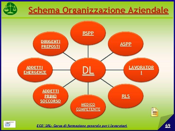 Schema Organizzazione Aziendale RSPP DIRIGENTI PREPOSTI ADDETTI EMERGENZE ADDETTI PRIMO SOCCORSO © EPC srl