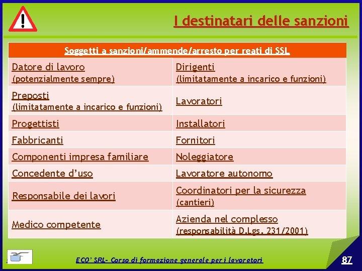 I destinatari delle sanzioni Soggetti a sanzioni/ammende/arresto per reati di SSL Datore di lavoro
