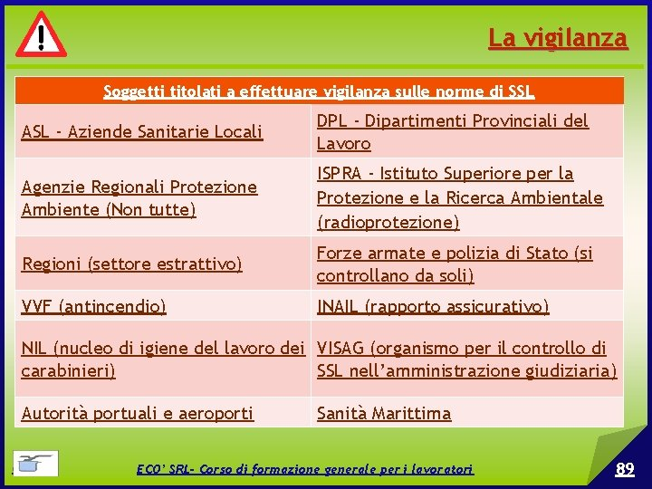 La vigilanza Soggetti titolati a effettuare vigilanza sulle norme di SSL ASL - Aziende