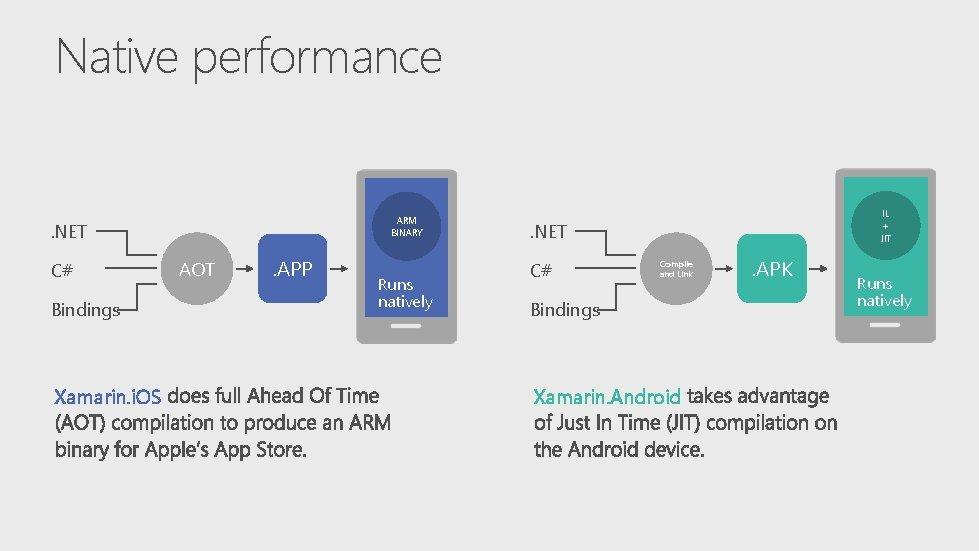 Native performance ARM BINARY . NET C# Bindings Xamarin. i. OS AOT . APP