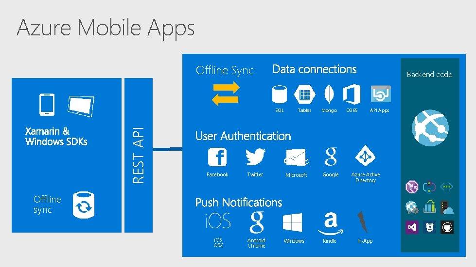 Azure Mobile Apps Offline Sync Backend code REST API SQL Facebook Twitter i. OS