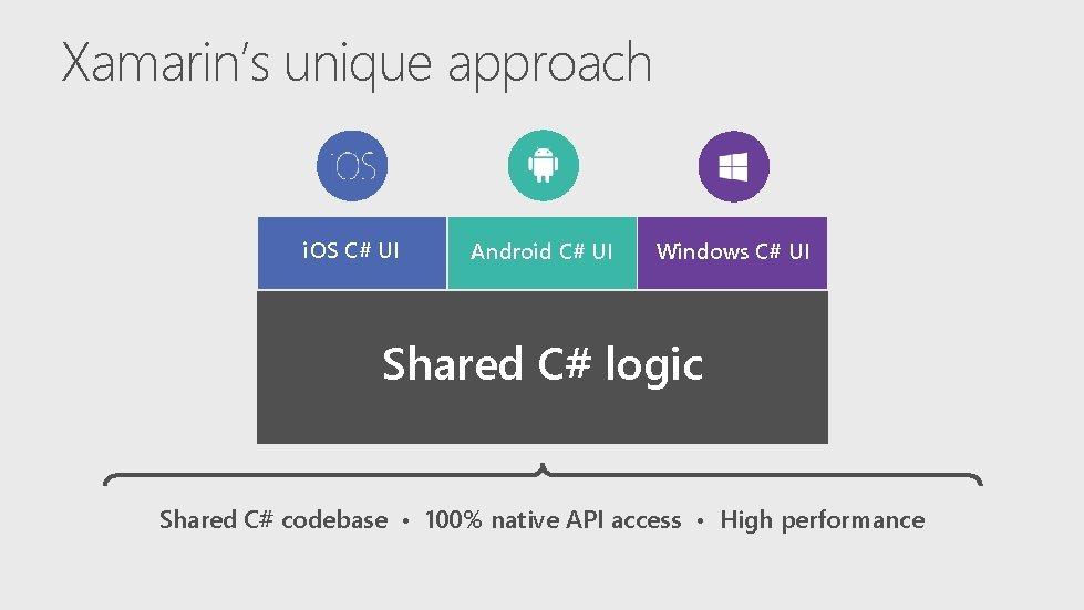 Xamarin's unique approach i. OS C# UI Android C# UI Windows C# UI Shared