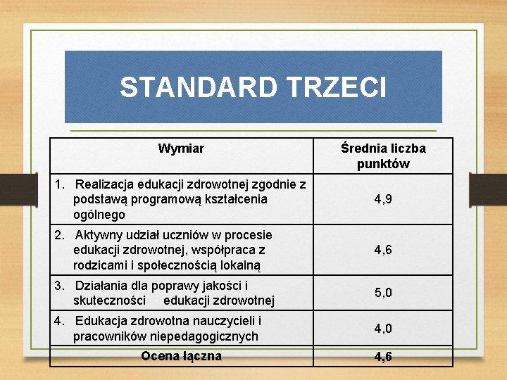 STANDARD TRZECI Wymiar Średnia liczba punktów 1. Realizacja edukacji zdrowotnej zgodnie z podstawą programową