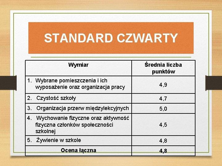 STANDARD CZWARTY Wymiar Średnia liczba punktów 1. Wybrane pomieszczenia i ich wyposażenie oraz organizacja