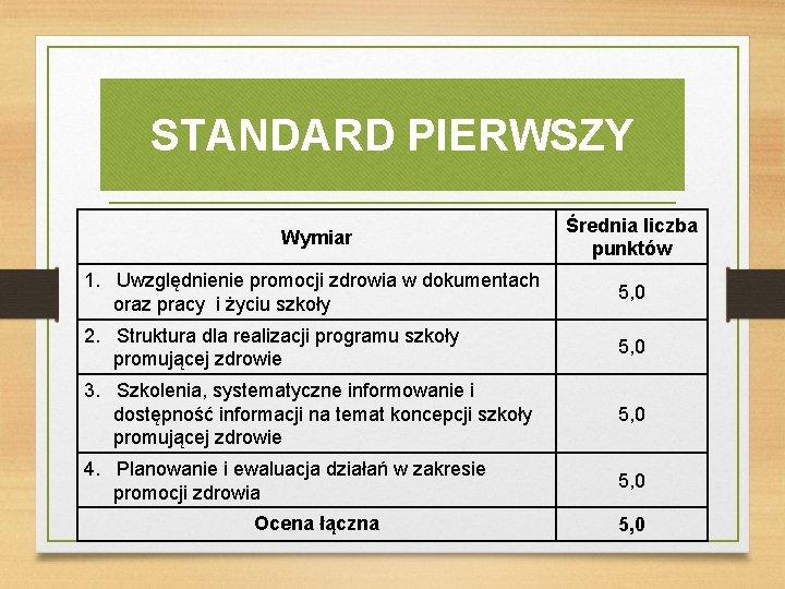 STANDARD PIERWSZY Wymiar Średnia liczba punktów 1. Uwzględnienie promocji zdrowia w dokumentach oraz pracy