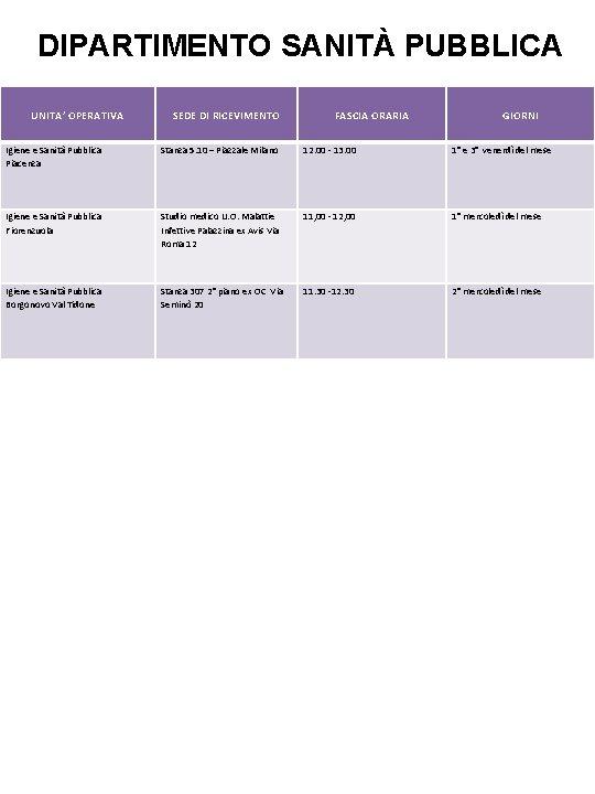 DIPARTIMENTO SANITÀ PUBBLICA UNITA' OPERATIVA SEDE DI RICEVIMENTO FASCIA ORARIA GIORNI Igiene e Sanità