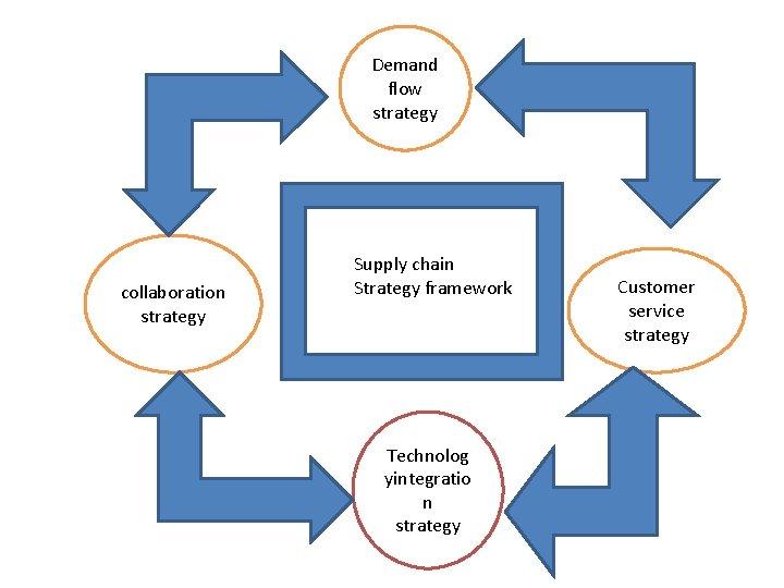 Demand flow strategy collaboration strategy Supply chain Strategy framework Technolog yintegratio n strategy Customer