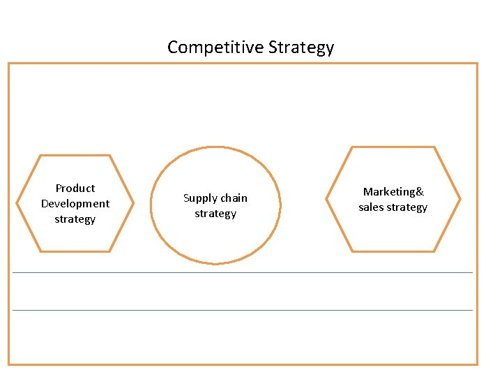 Competitive Strategy Product Development strategy Supply chain strategy Marketing& sales strategy