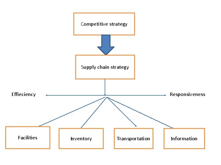 Competitive strategy Supply chain strategy Effieciency Facilities Responsiveness Inventory Transportation Information