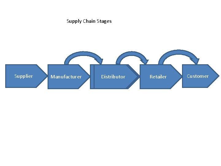 Supply Chain Stages Supplier Manufacturer Distributor Retailer Customer