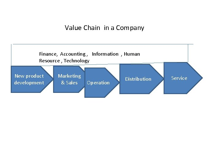 Value Chain in a Company Finance, Accounting , Information , Human Resource , Technology