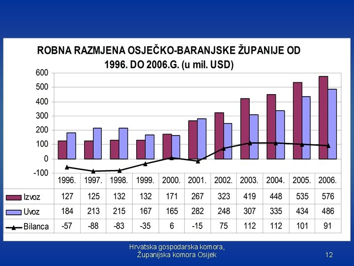 Hrvatska gospodarska komora, Županijska komora Osijek 12