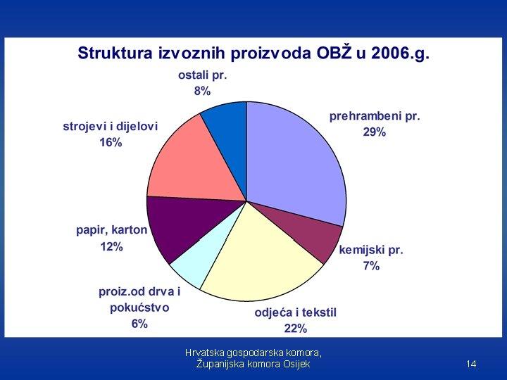 Hrvatska gospodarska komora, Županijska komora Osijek 14