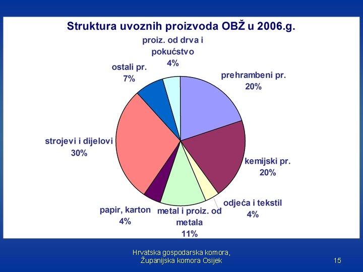 Hrvatska gospodarska komora, Županijska komora Osijek 15