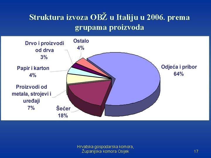Struktura izvoza OBŽ u Italiju u 2006. prema grupama proizvoda Hrvatska gospodarska komora, Županijska