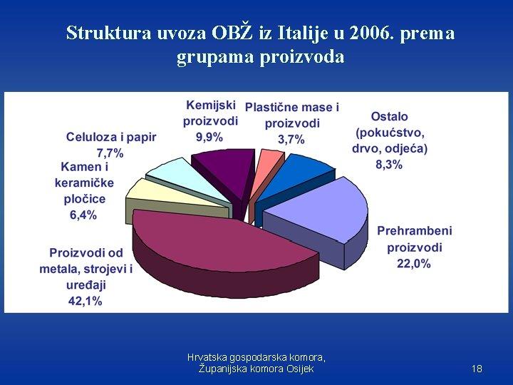 Struktura uvoza OBŽ iz Italije u 2006. prema grupama proizvoda Hrvatska gospodarska komora, Županijska