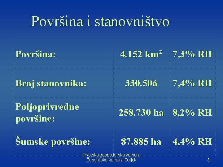 Površina i stanovništvo Površina: Broj stanovnika: 4. 152 km 2 7, 3% RH 330.