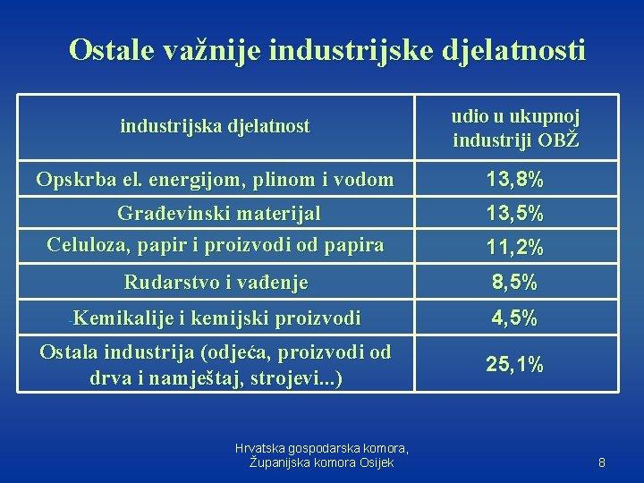 Ostale važnije industrijske djelatnosti industrijska djelatnost udio u ukupnoj industriji OBŽ Opskrba el. energijom,