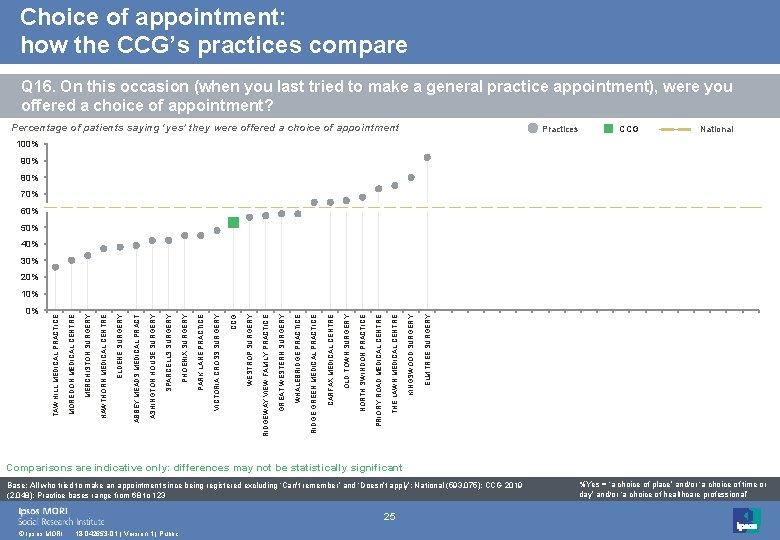Choice of appointment: how the CCG's practices compare Q 16. On this occasion (when