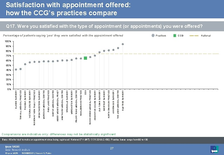 Satisfaction with appointment offered: how the CCG's practices compare Q 17. Were you satisfied