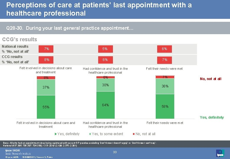 Perceptions of care at patients' last appointment with a healthcare professional Q 28 -30.