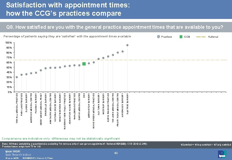 Satisfaction with appointment times: how the CCG's practices compare Q 8. How satisfied are