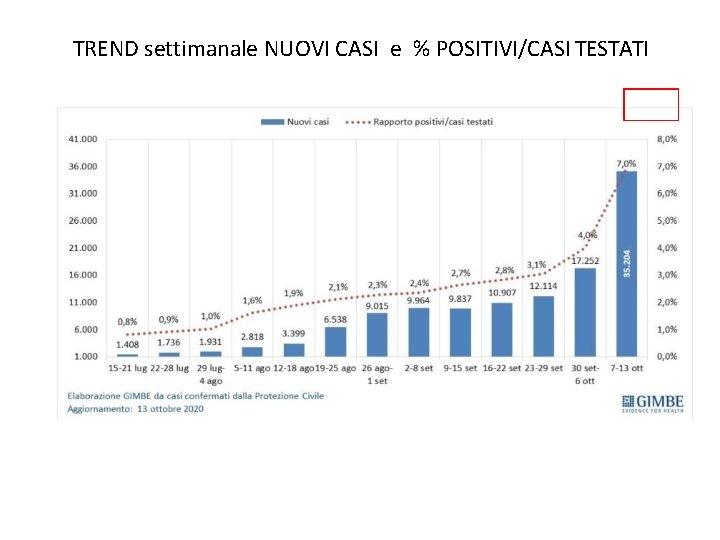 TREND settimanale NUOVI CASI e % POSITIVI/CASI TESTATI