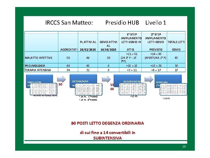 IRCCS San Matteo: PL ATTIVI AL ACCREDITATI 20/02/2020 Presidio HUB Livello 1 COVID ATTIVI