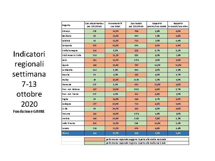 Indicatori regionali settimana 7‐ 13 ottobre 2020 Fondazione GIMBE Regione Casi attualmente + per